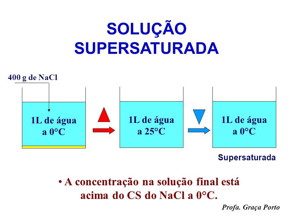 Profa. Graça Porto 1L de água a 0°C 357 g de NaCl SOLUÇÕES Misturas Homogêneas CS do NaCl a 0°C = 35,7 g / 100g de H 2 O CS do NaCl a 25°C = 42,0 g /