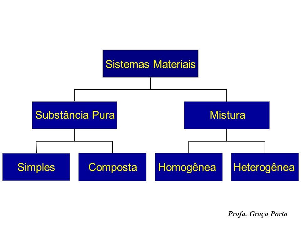 Profa. Graça Porto SimplesComposta Substância Pura HomogêneaHeterogênea Mistura Sistemas Materiais