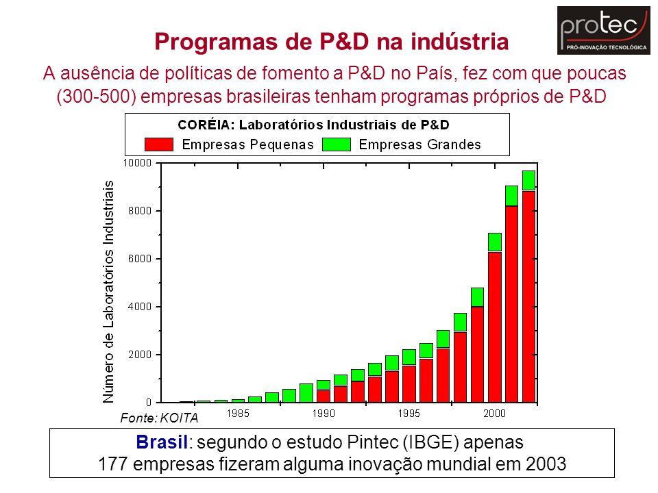 Programas de P&D na indústria A ausência de políticas de fomento a P&D no País, fez com que poucas (300-500) empresas brasileiras tenham programas pró