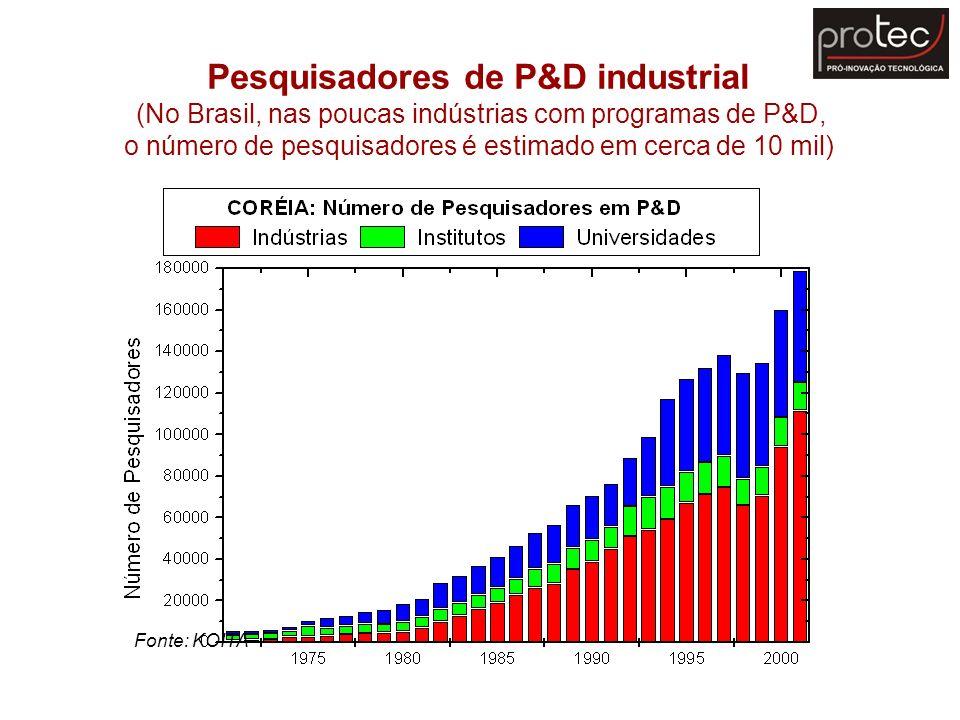 Pesquisadores de P&D industrial (No Brasil, nas poucas indústrias com programas de P&D, o número de pesquisadores é estimado em cerca de 10 mil) Fonte