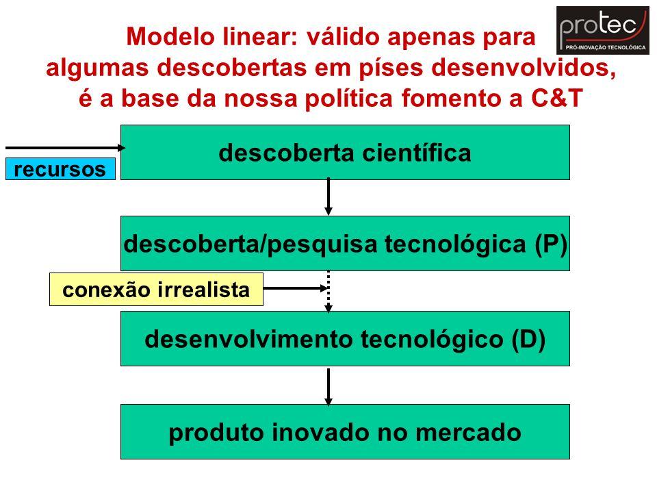 Modelo linear: válido apenas para algumas descobertas em píses desenvolvidos, é a base da nossa política fomento a C&T descoberta científica descobert