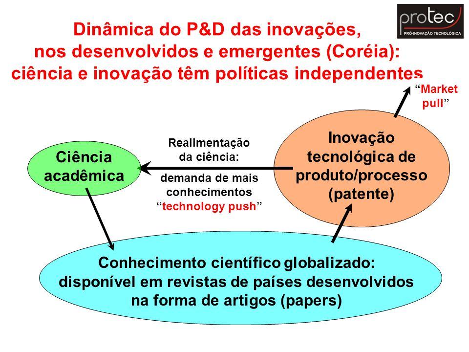 Dinâmica do P&D das inovações, nos desenvolvidos e emergentes (Coréia): ciência e inovação têm políticas independentes Inovação tecnológica de produto
