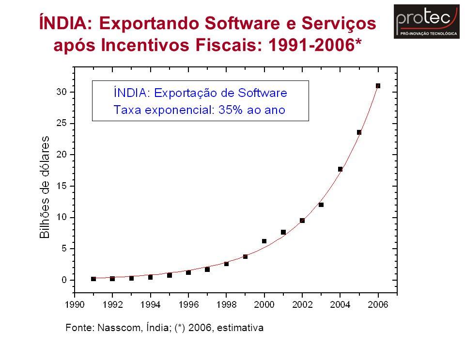 ÍNDIA: Exportando Software e Serviços após Incentivos Fiscais: 1991-2006* Fonte: Nasscom, Índia; (*) 2006, estimativa
