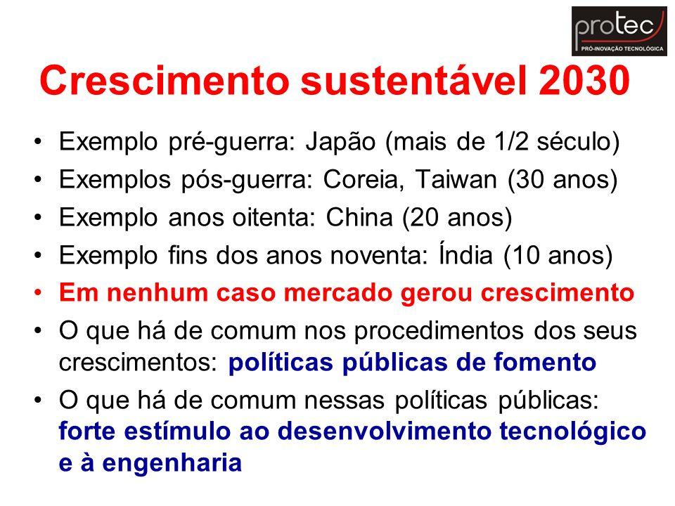 Crescimento sustentável 2030 Exemplo pré-guerra: Japão (mais de 1/2 século) Exemplos pós-guerra: Coreia, Taiwan (30 anos) Exemplo anos oitenta: China