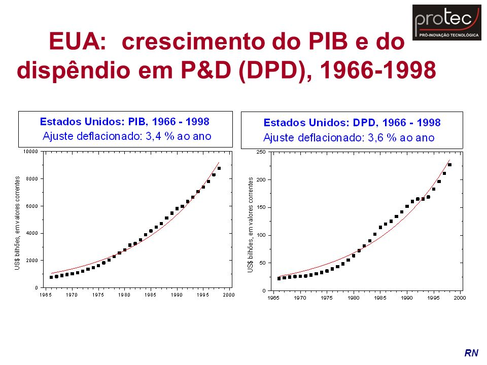 EUA: crescimento do PIB e do dispêndio em P&D (DPD), 1966-1998 RN