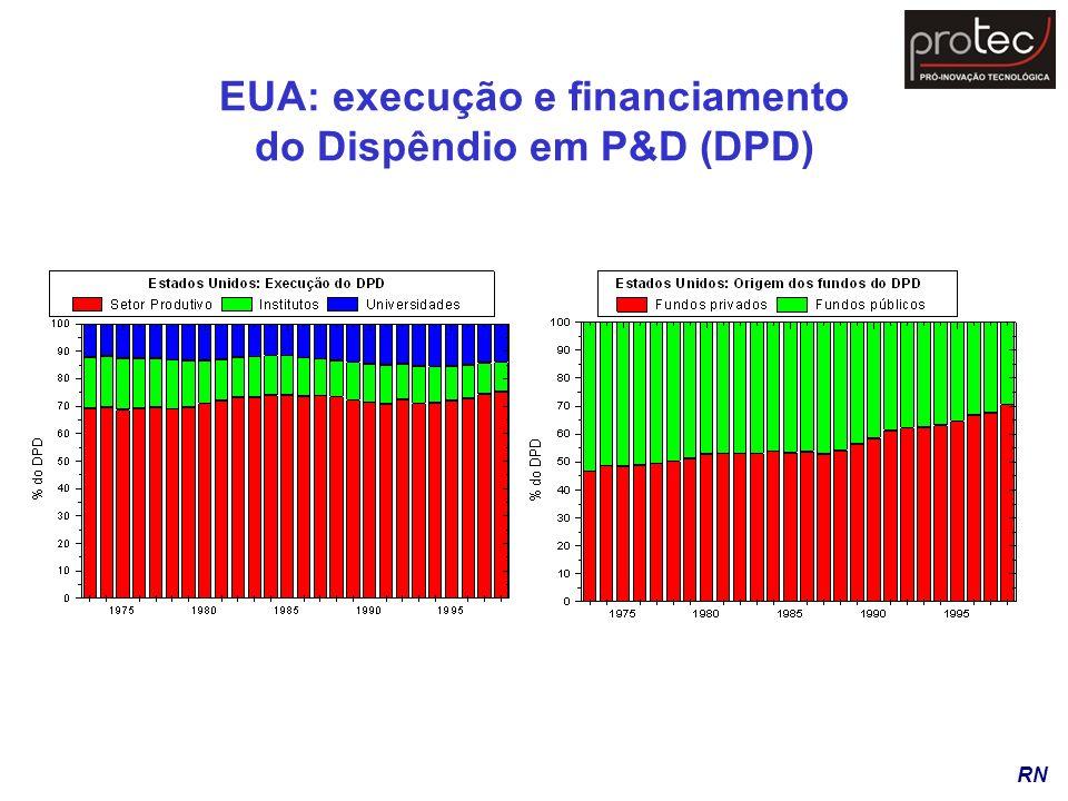EUA: execução e financiamento do Dispêndio em P&D (DPD) RN