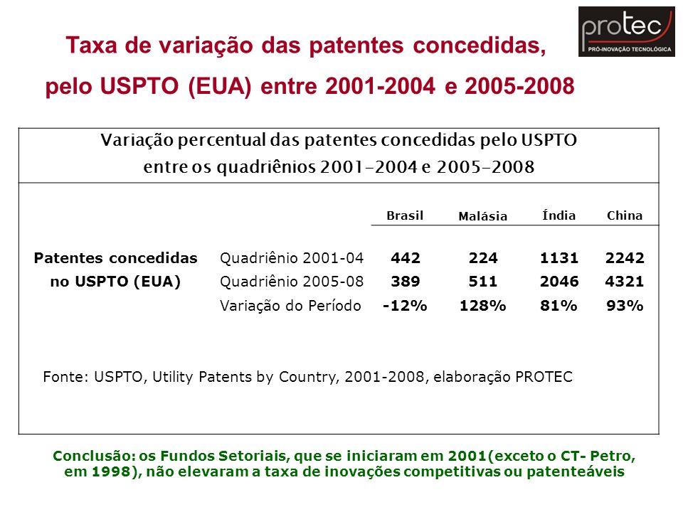 Conclusão: os Fundos Setoriais, que se iniciaram em 2001(exceto o CT- Petro, em 1998), não elevaram a taxa de inovações competitivas ou patenteáveis T