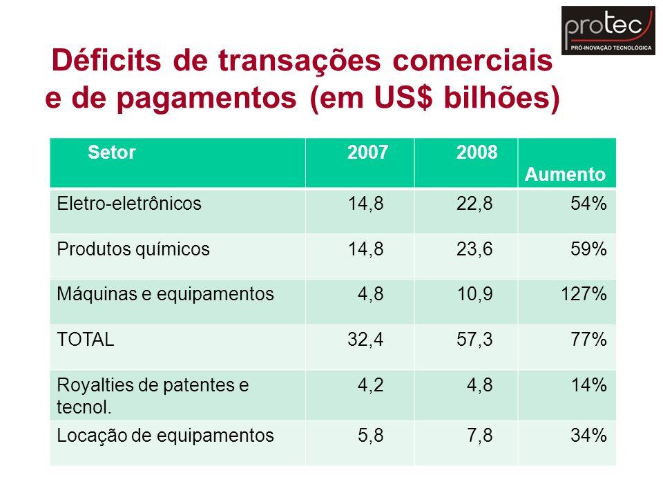 Déficits de transações comerciais e de pagamentos (em US$ bilhões) Setor 2007 2008 Aumento Eletro-eletrônicos 14,8 22,8 54% Produtos químicos 14,8 23,