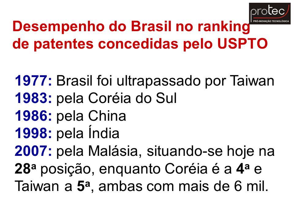 Desempenho do Brasil no ranking de patentes concedidas pelo USPTO 1977: Brasil foi ultrapassado por Taiwan 1983: pela Coréia do Sul 1986: pela China 1