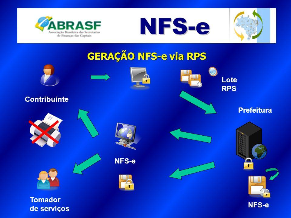 GERAÇÃO NFS-e via RPS Contribuinte Prefeitura Tomador de serviços NFS-e Lote RPS A