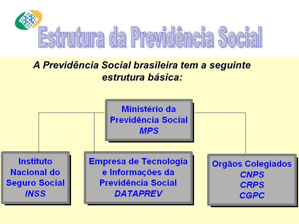 MPS - Ministério da Previdência Social SPS - Secretaria de Previdência Social INSS - Gerência Executiva em Curitiba Estrutura da Previdência Social Cu