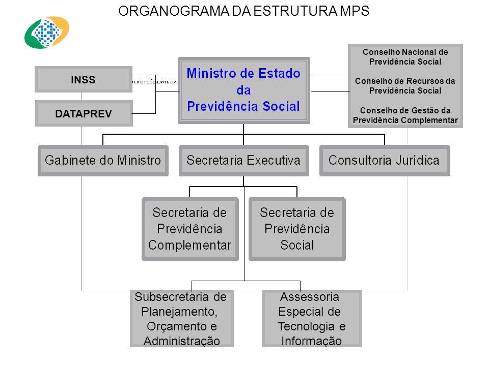 DECRETO Nº 4.818 - DE 26 DE AGOSTO DE 2003 - DOU DE 27/08/2003 Art. 1º O MPS, órgão da Administração direta, tem como área de competência os seguintes