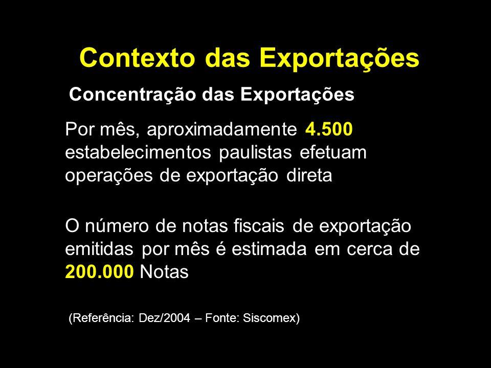 Contexto das Exportações Por mês, aproximadamente 4.500 estabelecimentos paulistas efetuam operações de exportação direta Concentração das Exportações O número de notas fiscais de exportação emitidas por mês é estimada em cerca de 200.000 Notas (Referência: Dez/2004 – Fonte: Siscomex)