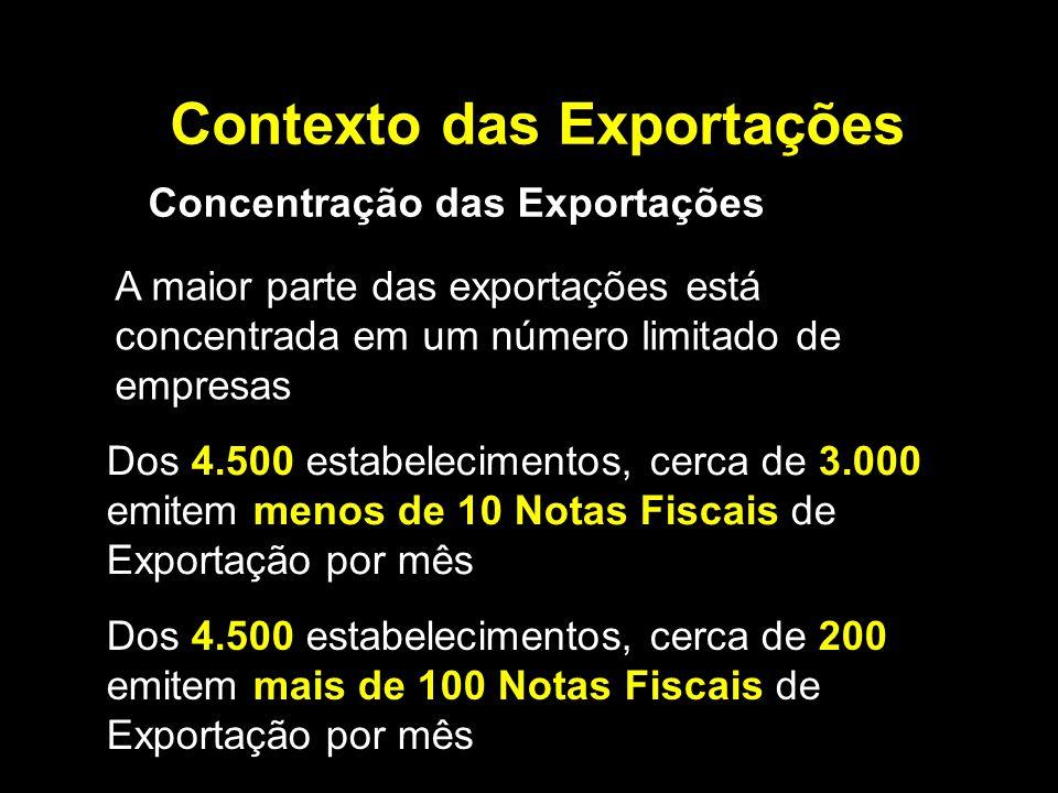 Contexto das Exportações Concentração das Exportações Dos 4.500 estabelecimentos, cerca de 3.000 emitem menos de 10 Notas Fiscais de Exportação por mês Dos 4.500 estabelecimentos, cerca de 200 emitem mais de 100 Notas Fiscais de Exportação por mês A maior parte das exportações está concentrada em um número limitado de empresas
