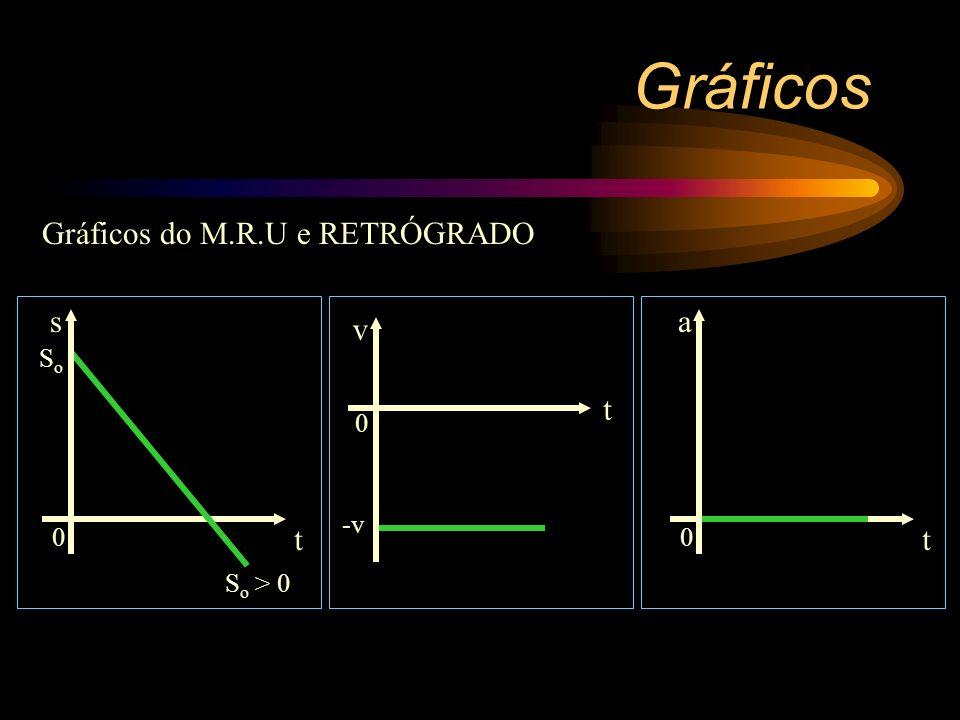 No M.R.U e RETRÓGRADO a aceleração é nula. Gráficos 0 t a Como a = 0 a reta coincide com o eixo dos tempos.