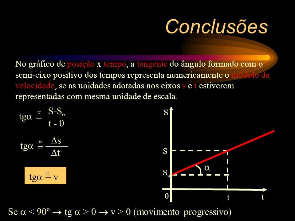 Gráficos Gráficos do M.R.U e RETRÓGRADO 0 t a 0 t s SoSo S o > 0 0 t v -v