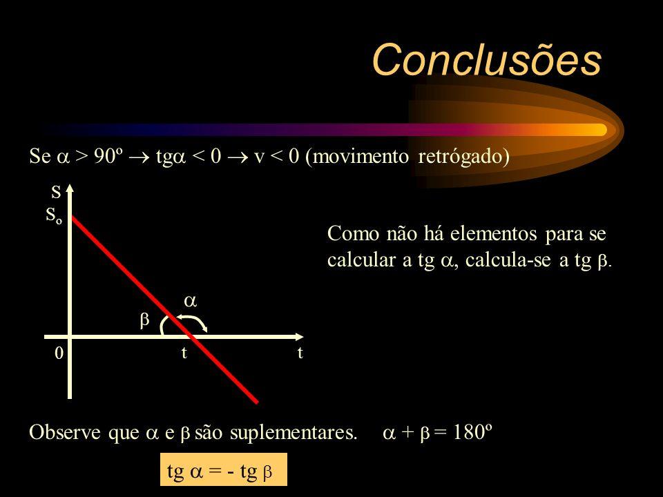 Conclusões No gráfico de posição x tempo, a tangente do ângulo formado com o semi-eixo positivo dos tempos representa numericamente o módulo da veloci