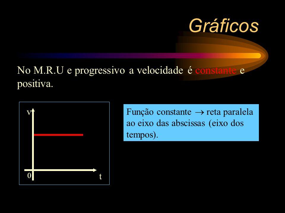 + S(km) Gráficos M.R.U. e progressivo 10 t 0 = 0 30 t 1 = 0,5h 50 t 2 = 1,0h 70 t 3 = 1,5h As posições crescem algebricamente com o tempo S = S o + vt