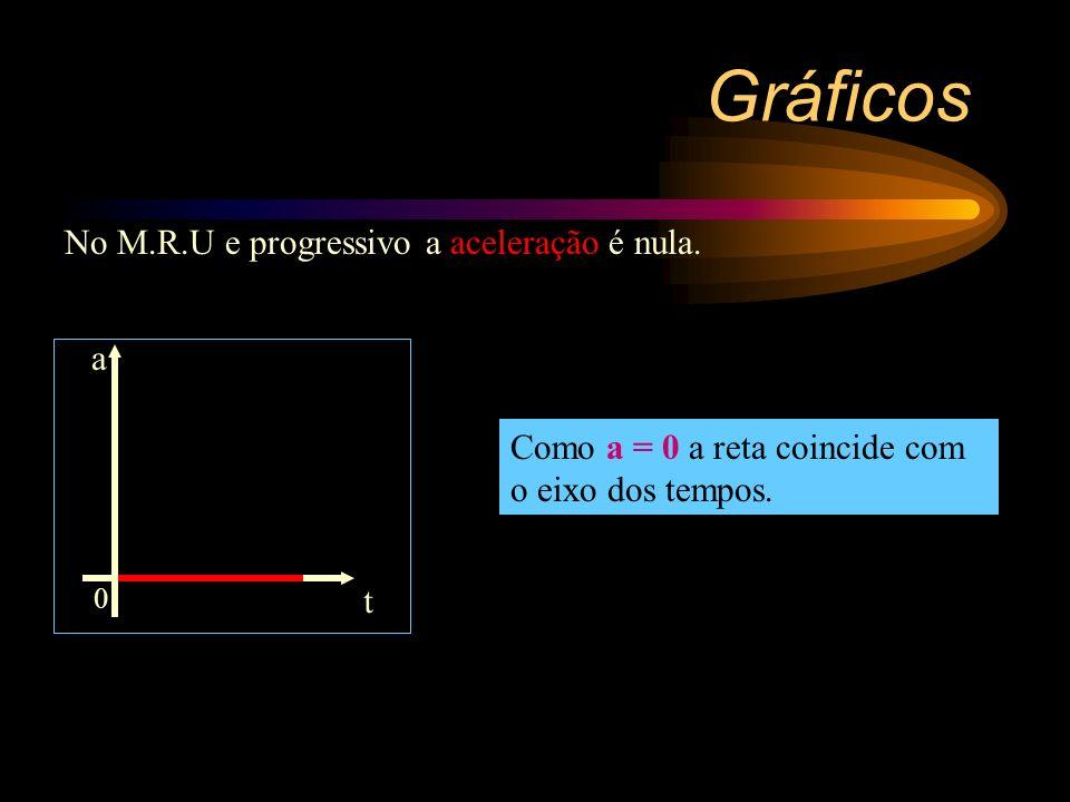 No M.R.U e progressivo a velocidade é constante e positiva. Função constante reta paralela ao eixo das abscissas (eixo dos tempos). Gráficos 0 t v