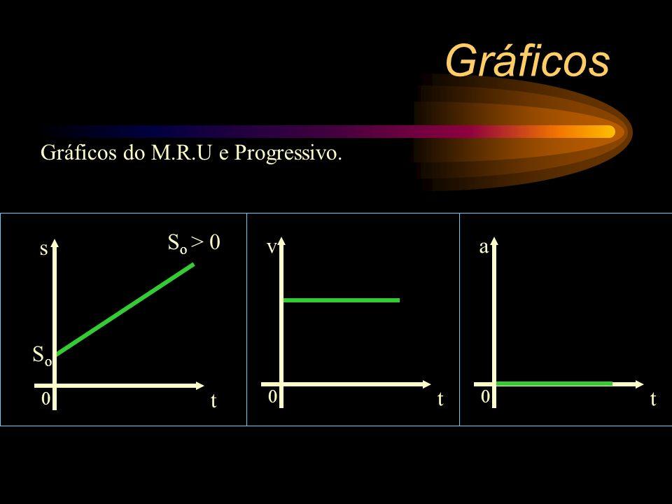 No M.R.U e progressivo a aceleração é nula. Como a = 0 a reta coincide com o eixo dos tempos. 0 t a