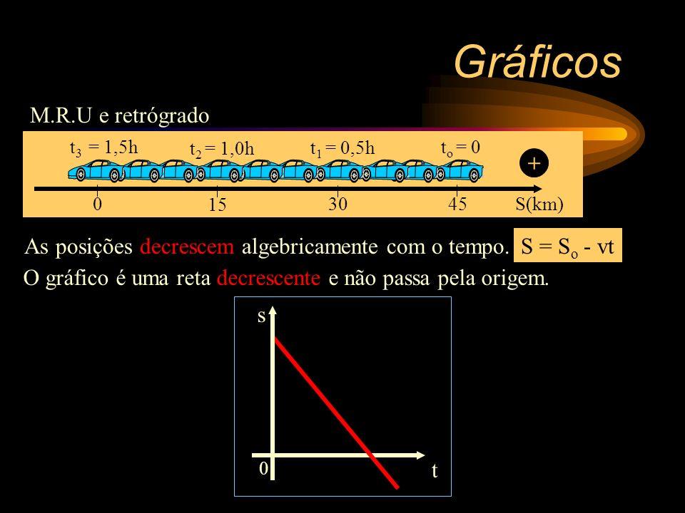 Gráficos Gráficos do M.R.U e Progressivo. 0 S o > 0 t s SoSo 0 t v 0 t a