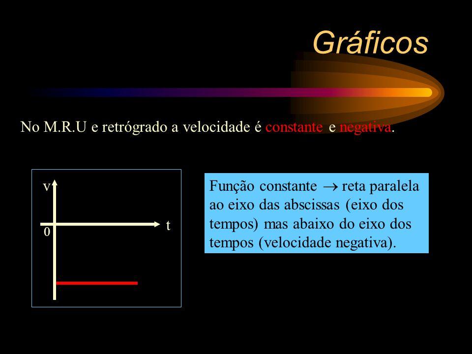 M.R.U e retrógrado Gráficos + S(km) 0 t 3 = 1,5h 15 t 2 = 1,0h 30 t 1 = 0,5h 45 t o = 0 As posições decrescem algebricamente com o tempo.S = S o - vt