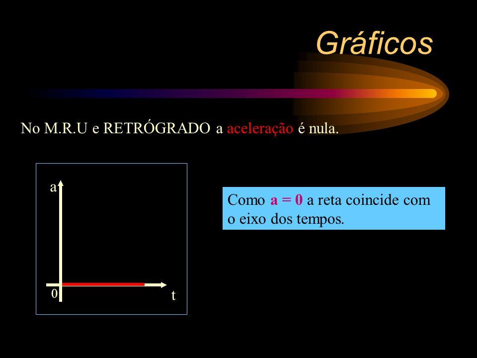 No M.R.U e retrógrado a velocidade é constante e negativa. Gráficos Função constante reta paralela ao eixo das abscissas (eixo dos tempos) mas abaixo