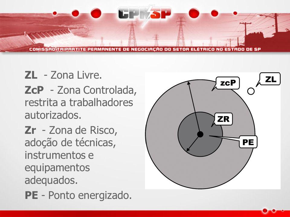 ZL - Zona Livre. ZcP - Zona Controlada, restrita a trabalhadores autorizados. Zr - Zona de Risco, adoção de técnicas, instrumentos e equipamentos adeq