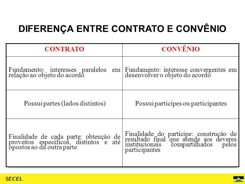DIFERENÇA ENTRE CONTRATO E CONVÊNIO CONTRATOCONVÊNIO Fundamento: interesses paralelos em relação ao objeto do acordo Fundamento: interesse convergente