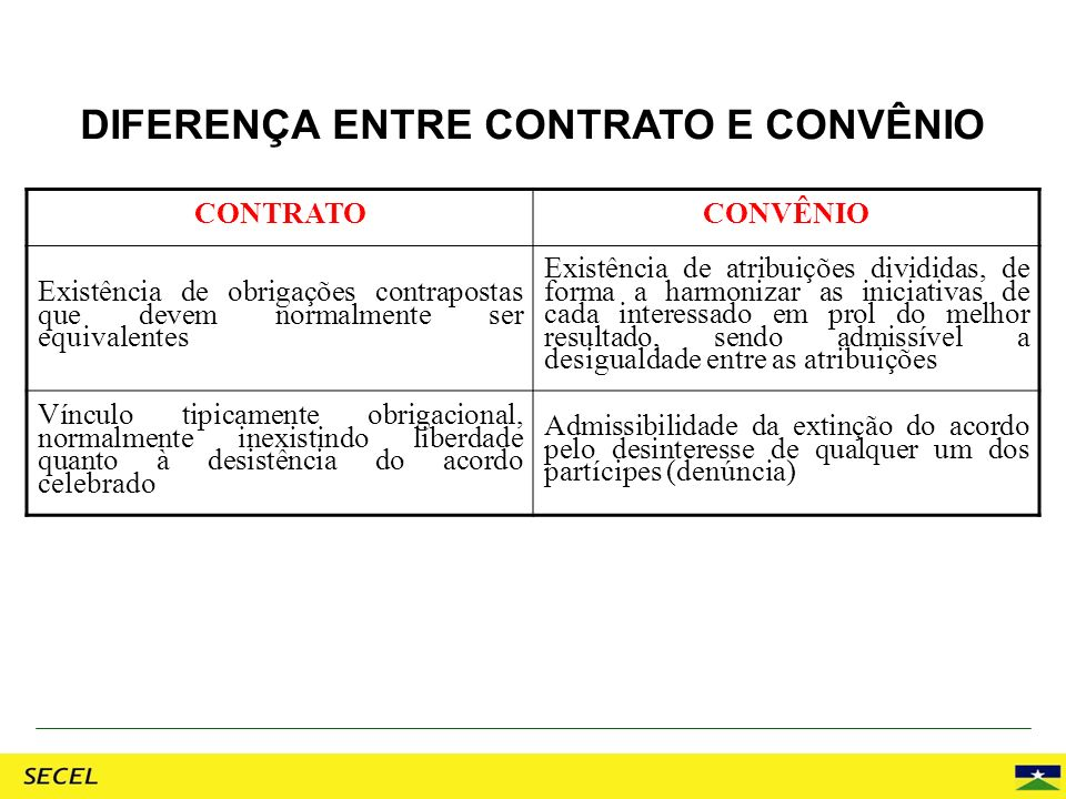 DIFERENÇA ENTRE CONTRATO E CONVÊNIO CONTRATOCONVÊNIO Existência de obrigações contrapostas que devem normalmente ser equivalentes Existência de atribu