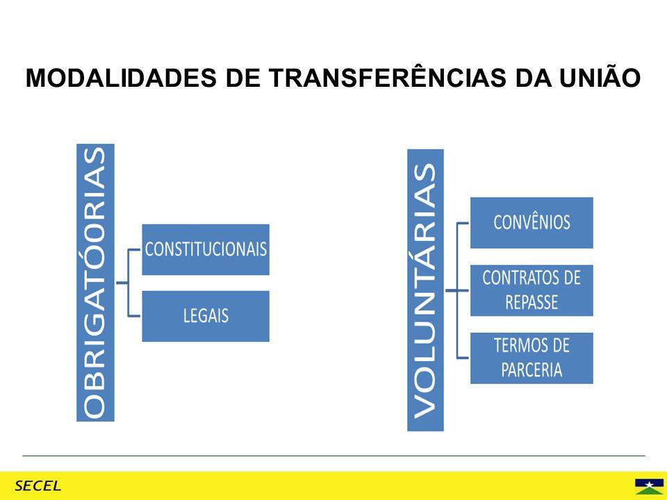 Transferências Constitucionais Parcela das receitas federais arrecadadas pela União é repassada aos Estados, ao Distrito Federal e aos Municípios.