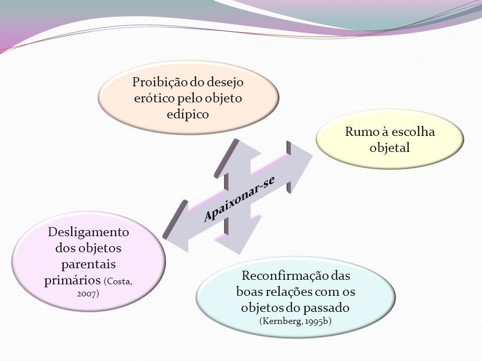 Proibição do desejo erótico pelo objeto edípico Reconfirmação das boas relações com os objetos do passado (Kernberg, 1995b) Rumo à escolha objetal Desligamento dos objetos parentais primários (Costa, 2007)