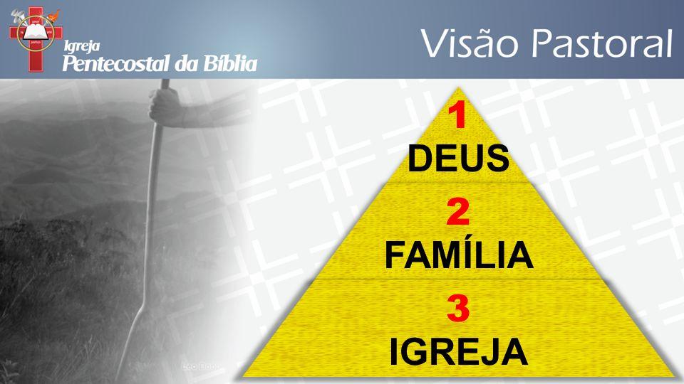1 DEUS 2 FAMÍLIA 3 IGREJA