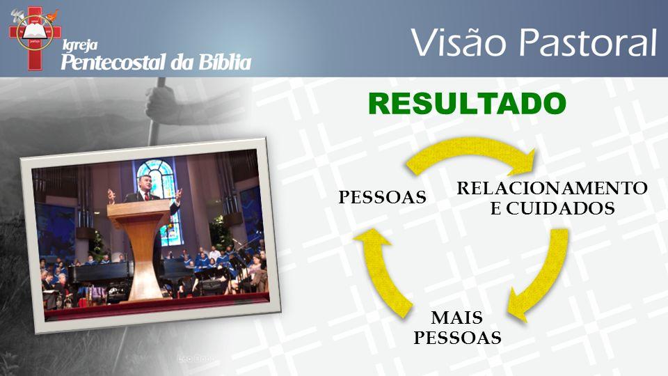 RESULTADO RELACIONAMENTO E CUIDADOS MAIS PESSOAS PESSOAS