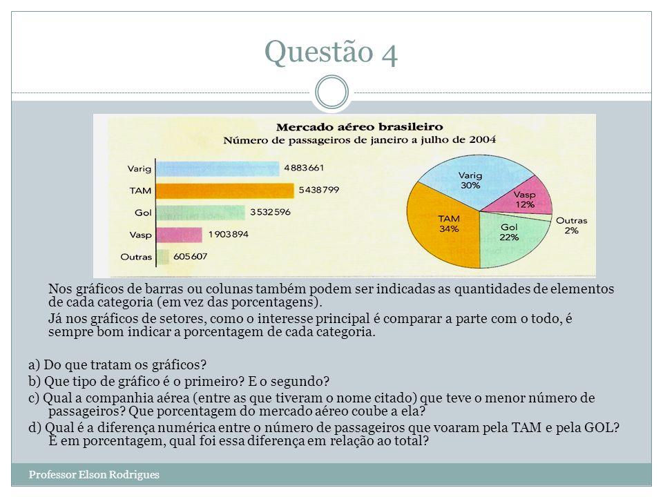 Questão 4 Nos gráficos de barras ou colunas também podem ser indicadas as quantidades de elementos de cada categoria (em vez das porcentagens).