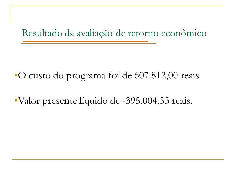Resultado da avaliação de retorno econômico O custo do programa foi de 607.812,00 reais Valor presente líquido de -395.004,53 reais.