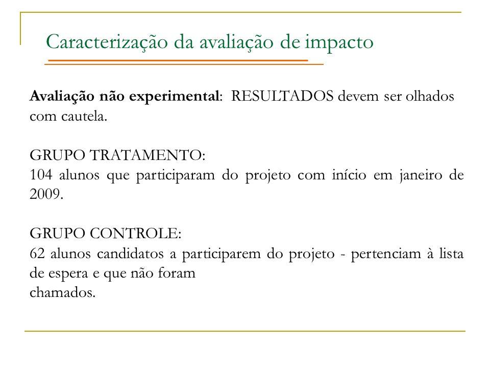 Caracterização da avaliação de impacto Avaliação não experimental: RESULTADOS devem ser olhados com cautela. GRUPO TRATAMENTO: 104 alunos que particip