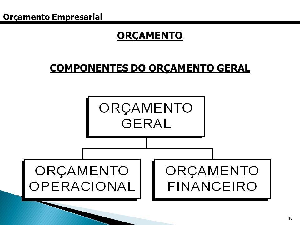 10 Orçamento Empresarial ORÇAMENTO COMPONENTES DO ORÇAMENTO GERAL