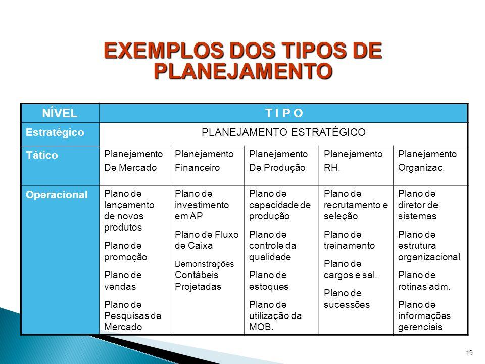 19 EXEMPLOS DOS TIPOS DE PLANEJAMENTO NÍVELT I P O EstratégicoPLANEJAMENTO ESTRATÉGICO Tático Planejamento De Mercado Planejamento Financeiro Planejam