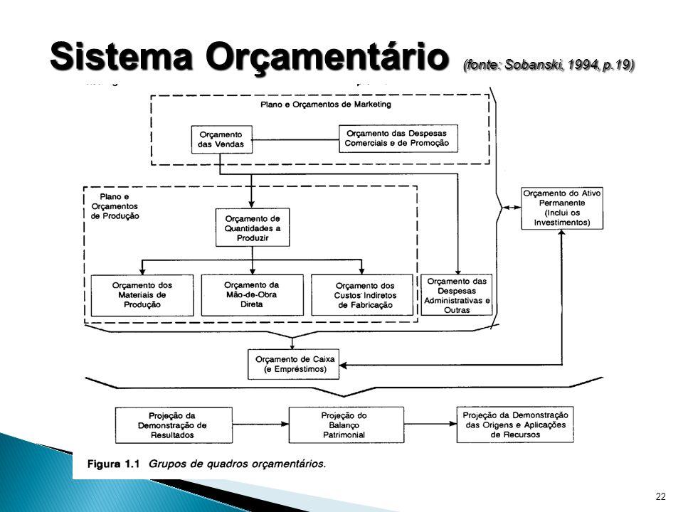 22 Sistema Orçamentário (fonte: Sobanski, 1994, p.19)