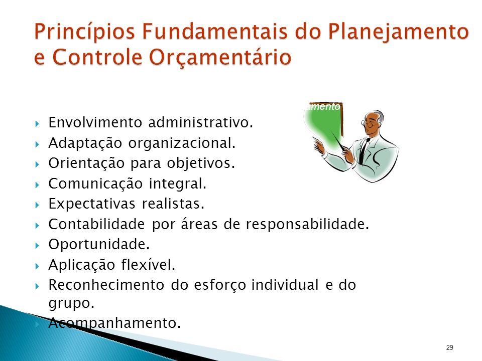 Envolvimento administrativo. Adaptação organizacional. Orientação para objetivos. Comunicação integral. Expectativas realistas. Contabilidade por área