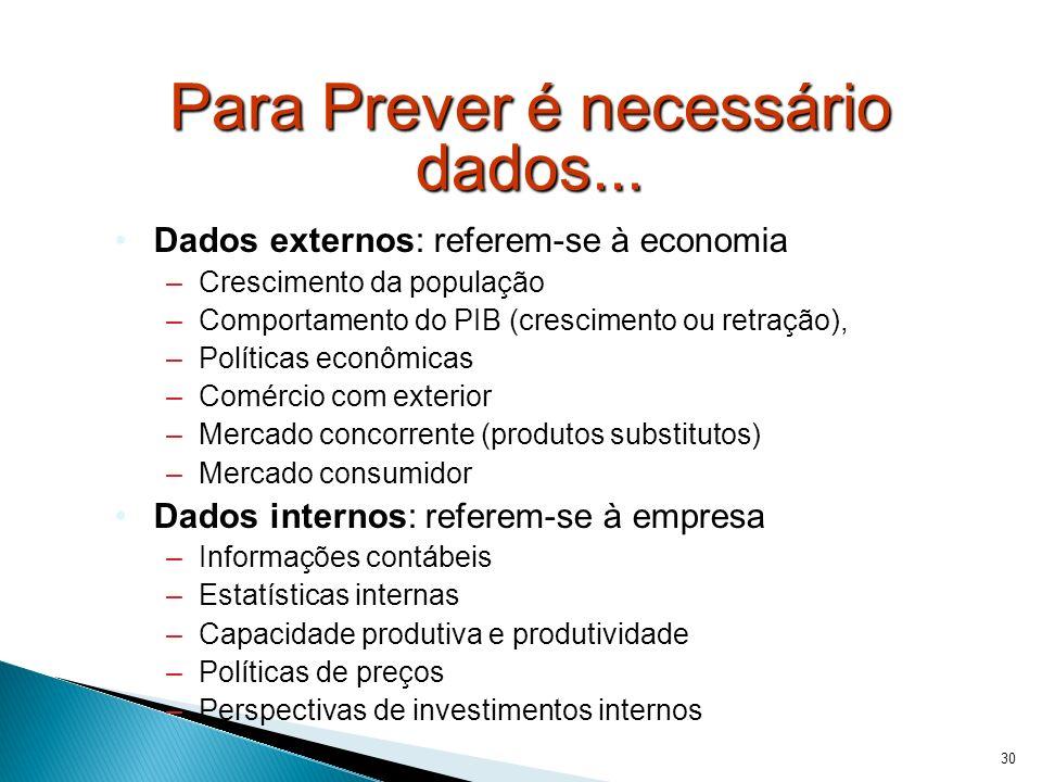 30 Para Prever é necessário dados... Dados externos: referem-se à economia –Crescimento da população –Comportamento do PIB (crescimento ou retração),