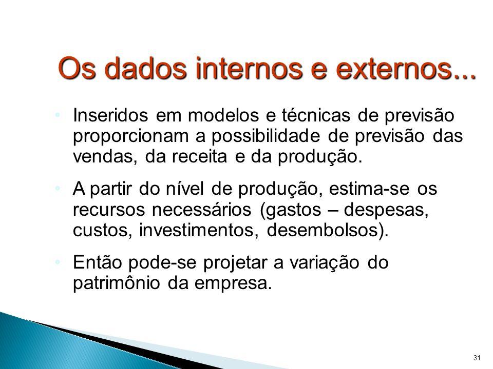 31 Os dados internos e externos...