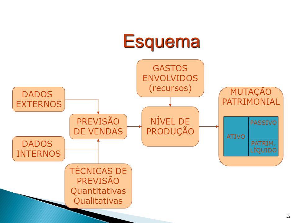 32 GASTOS ENVOLVIDOS (recursos) Esquema DADOS EXTERNOS DADOS INTERNOS NÍVEL DE PRODUÇÃO PREVISÃO DE VENDAS MUTAÇÃO PATRIMONIAL ATIVO PASSIVO PATRIM. L