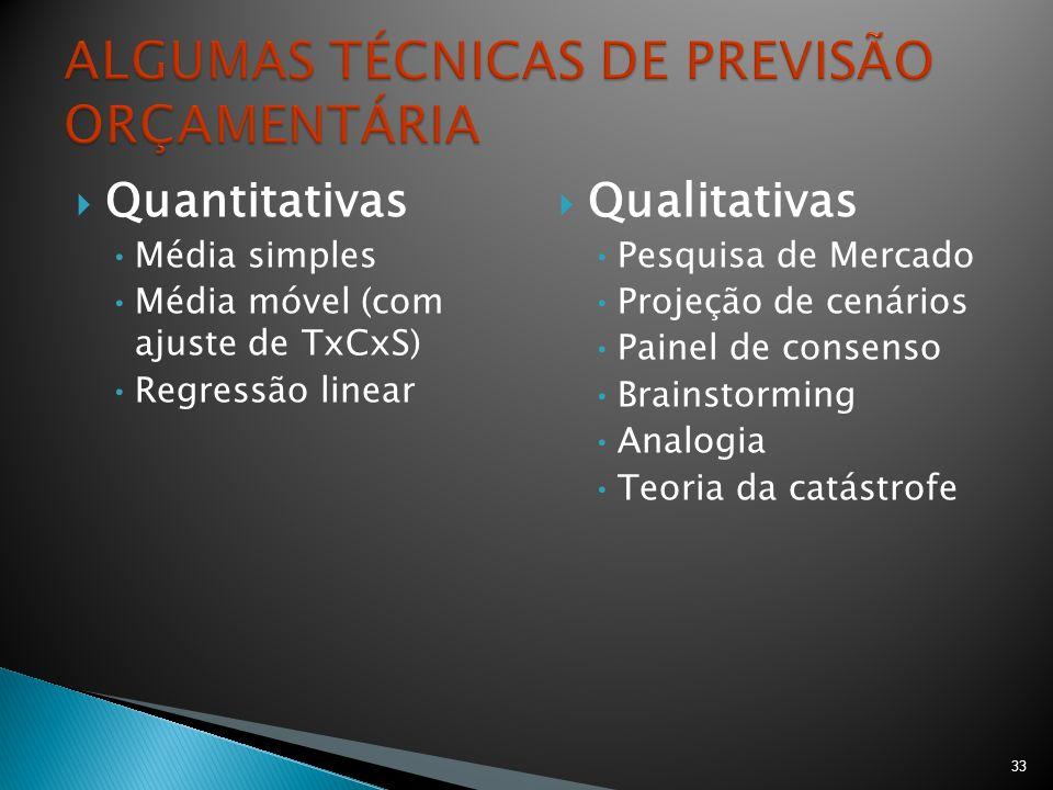 Quantitativas Média simples Média móvel (com ajuste de TxCxS) Regressão linear Qualitativas Pesquisa de Mercado Projeção de cenários Painel de consens