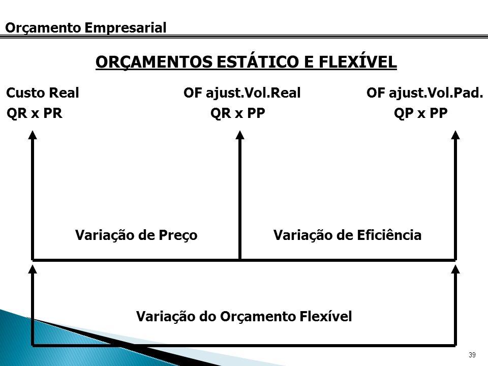 39 Orçamento Empresarial ORÇAMENTOS ESTÁTICO E FLEXÍVEL Variação do Orçamento Flexível Variação de PreçoVariação de Eficiência QR x PRQR x PPQP x PP C