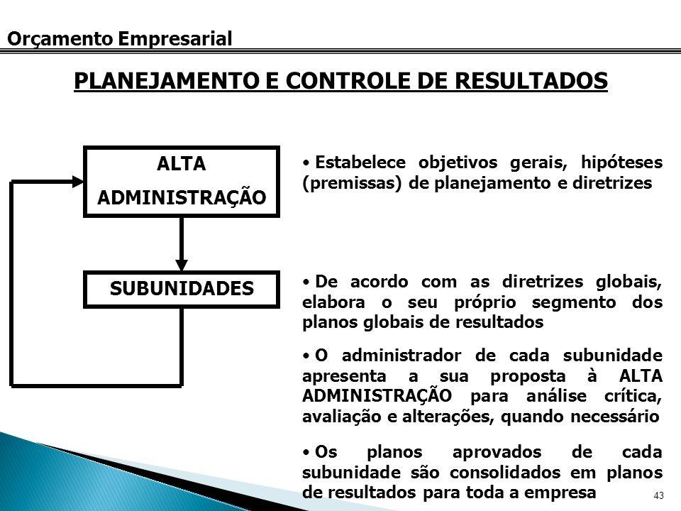 43 Orçamento Empresarial PLANEJAMENTO E CONTROLE DE RESULTADOS ALTA ADMINISTRAÇÃO SUBUNIDADES Estabelece objetivos gerais, hipóteses (premissas) de pl