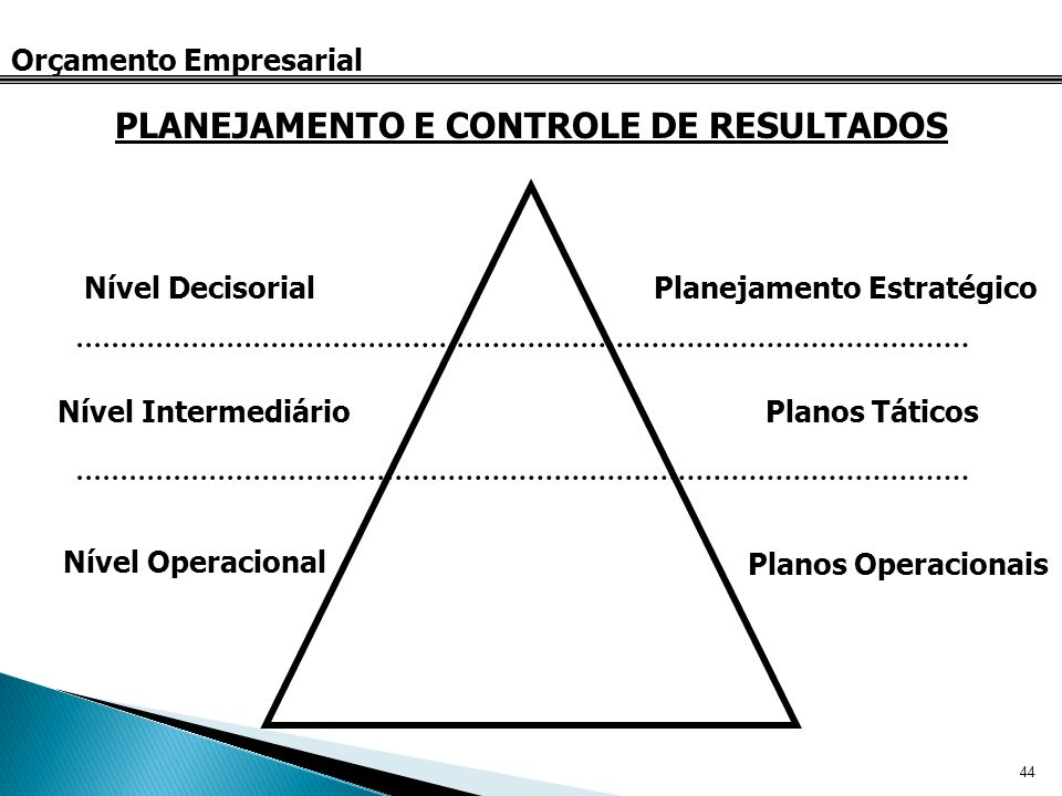 44 Orçamento Empresarial PLANEJAMENTO E CONTROLE DE RESULTADOS Nível Decisorial Nível Intermediário Nível Operacional Planejamento Estratégico Planos
