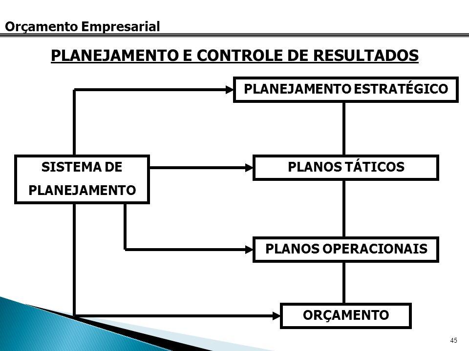 45 Orçamento Empresarial PLANEJAMENTO E CONTROLE DE RESULTADOS SISTEMA DE PLANEJAMENTO PLANEJAMENTO ESTRATÉGICO PLANOS TÁTICOS PLANOS OPERACIONAIS ORÇ