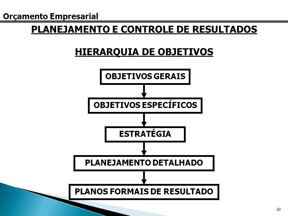 49 Orçamento Empresarial HIERARQUIA DE OBJETIVOS PLANEJAMENTO E CONTROLE DE RESULTADOS OBJETIVOS GERAIS OBJETIVOS ESPECÍFICOS ESTRATÉGIA PLANEJAMENTO